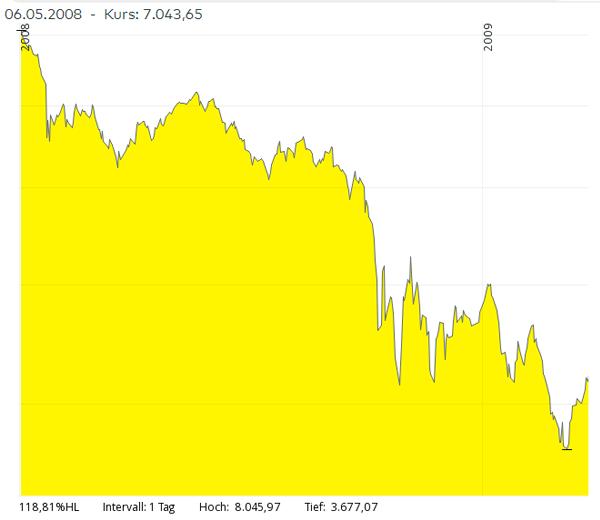 chart-dax-01.01.2008-02.07