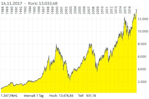 chart-dax-1988-2017