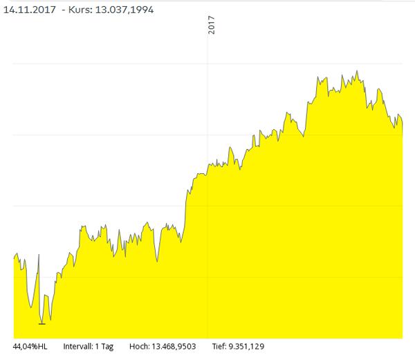 chart-dax-26.05.2016-14.11