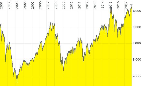 chart-dax-kursindex-2001-2017