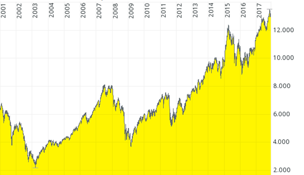 chart-dax-perfpormance-index-2001-2017